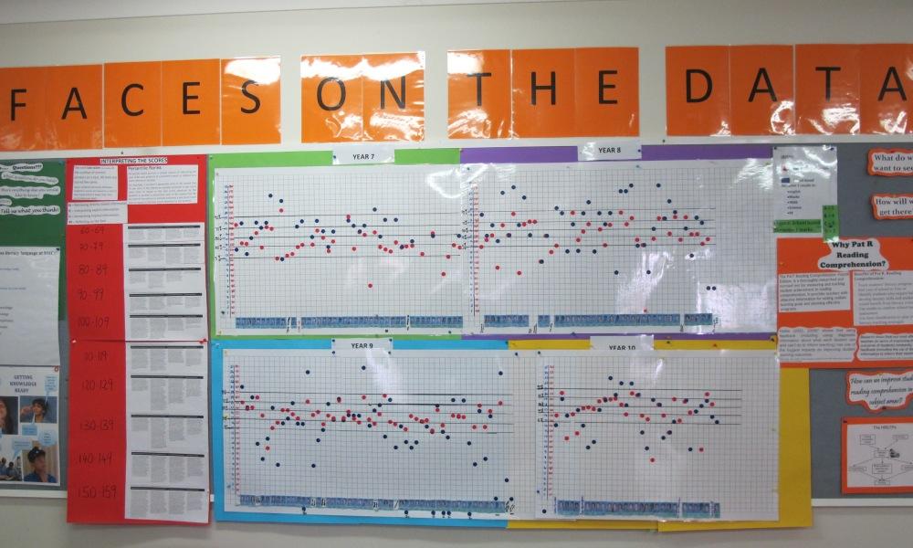 Data walls to target whole school improvement
